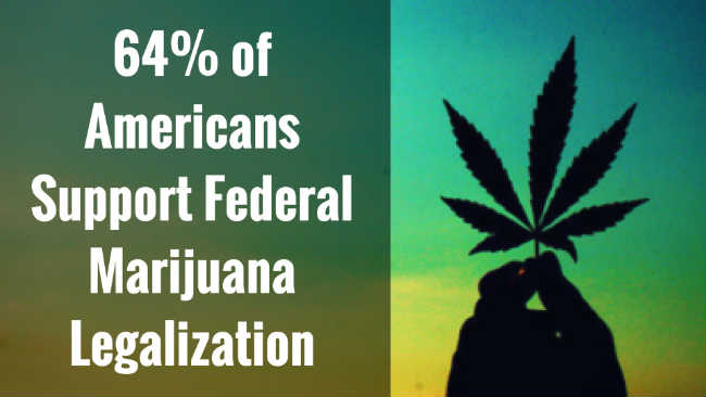 64 percent of Americans support federal cannabis legalization.
