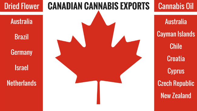 Canadian Medical Cannabis Exports