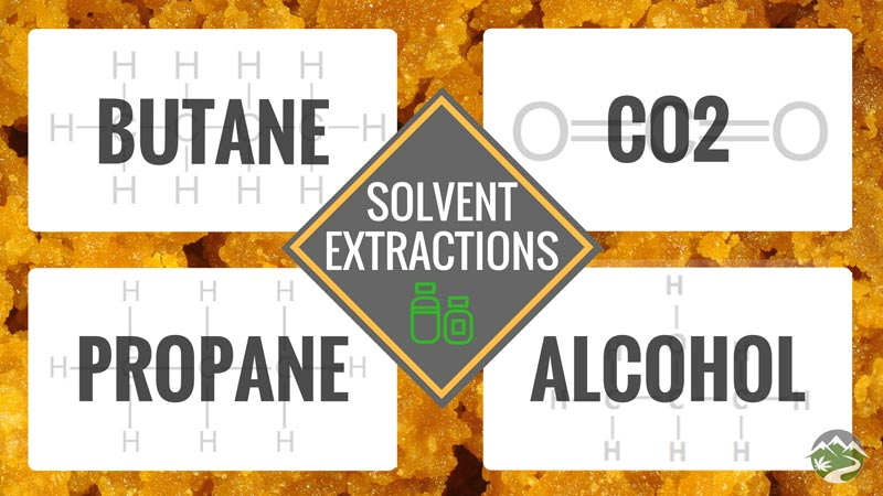 Solvent-Based Extractions